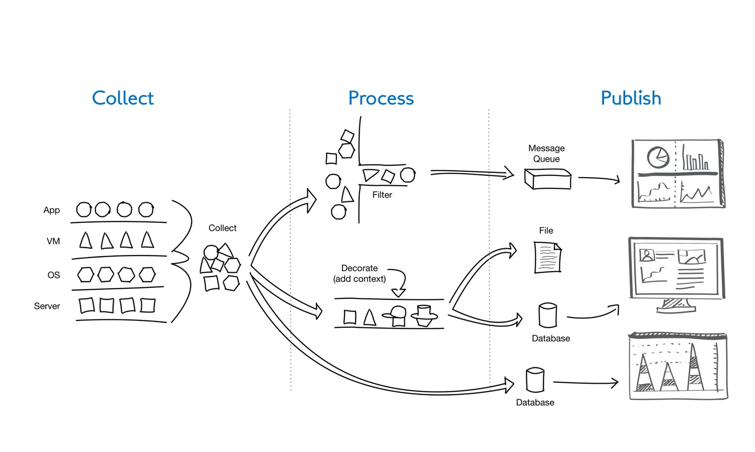 workflow-collect-process-publish