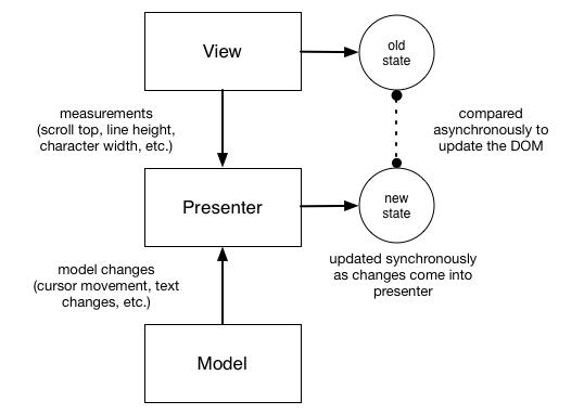 presenter diagram