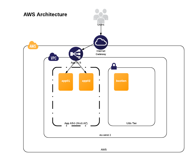 terraform aws architecture - current architecture