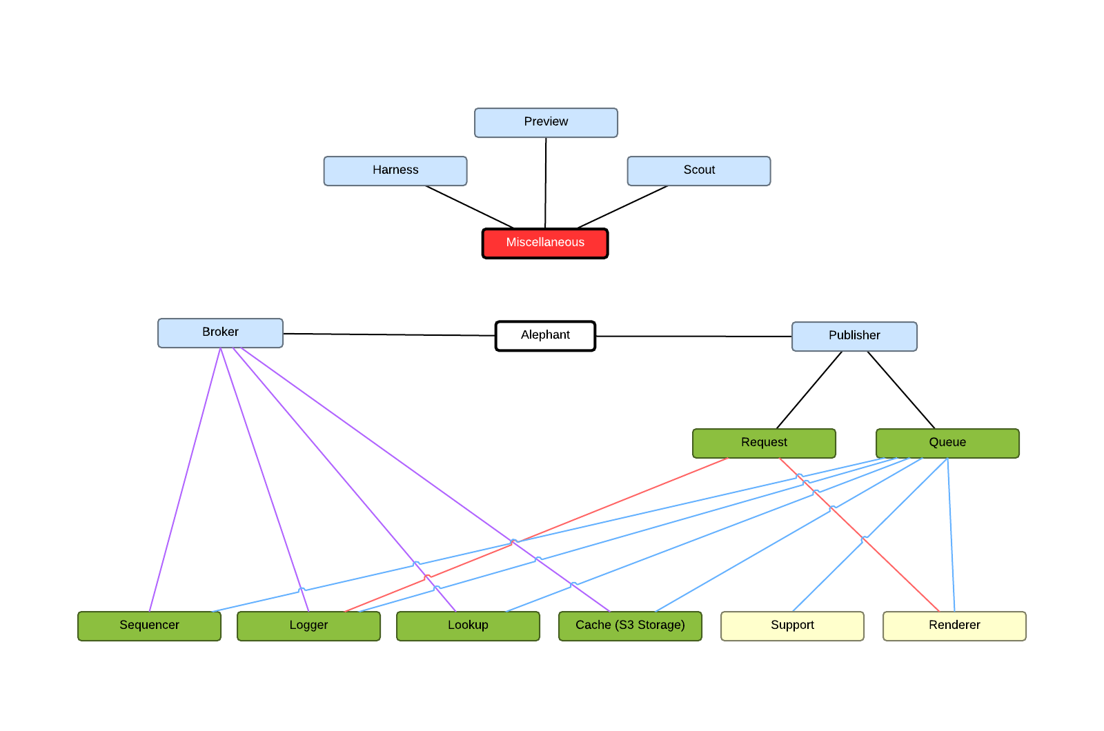 alephant mind map