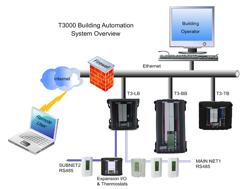 t3000_building_system_800