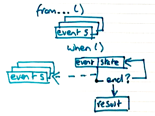 eventstoreprocessor
