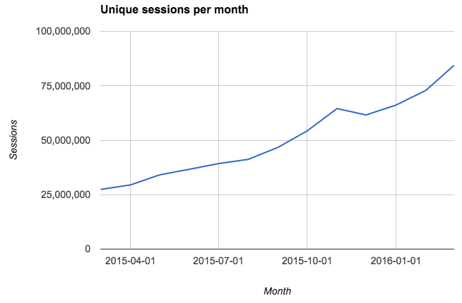 unique sessions