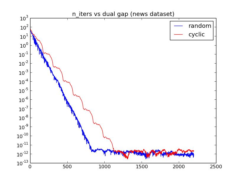 n_iters_vs_dual_gap