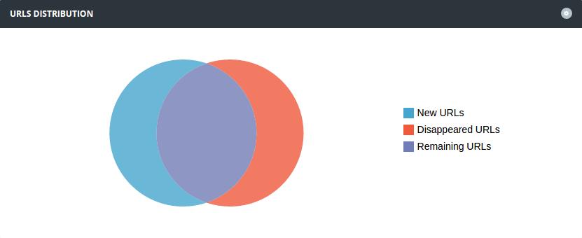 URLs distribution between areas