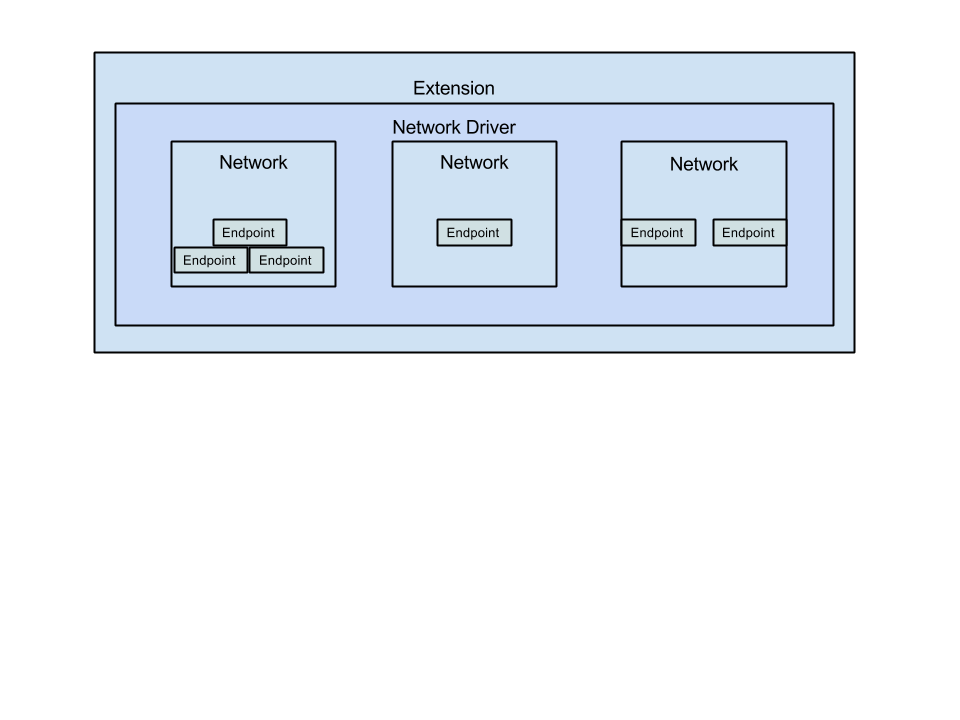 network extensions diagram