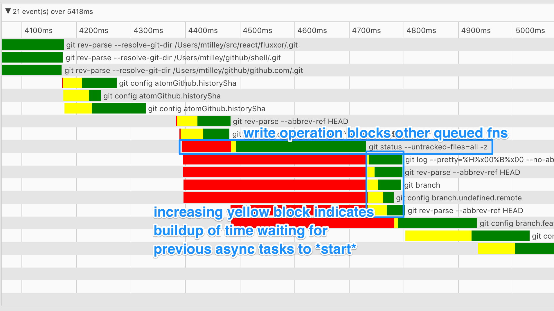 github_package_timings_view