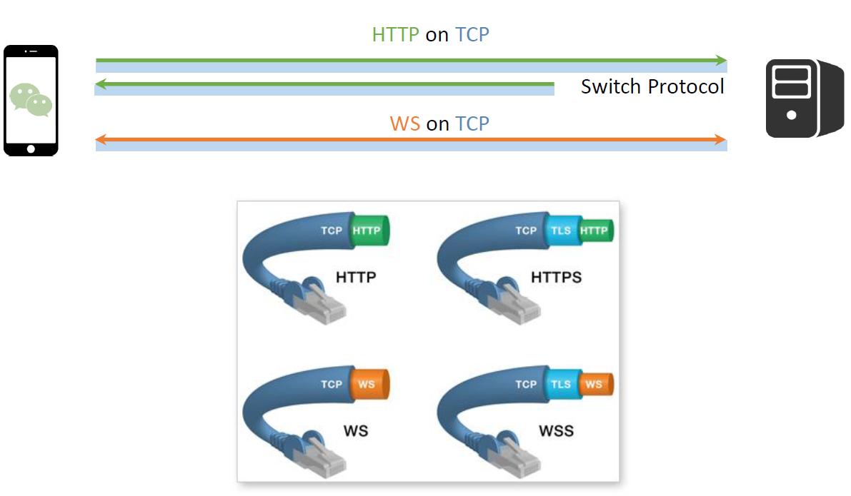 WebSocket 示意图