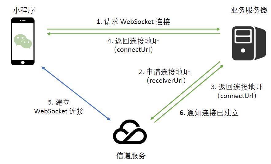 建立 WS 连接