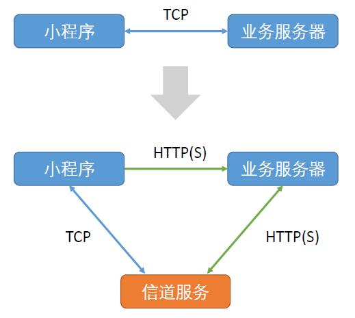 PaaS 服务支持 WebSocket