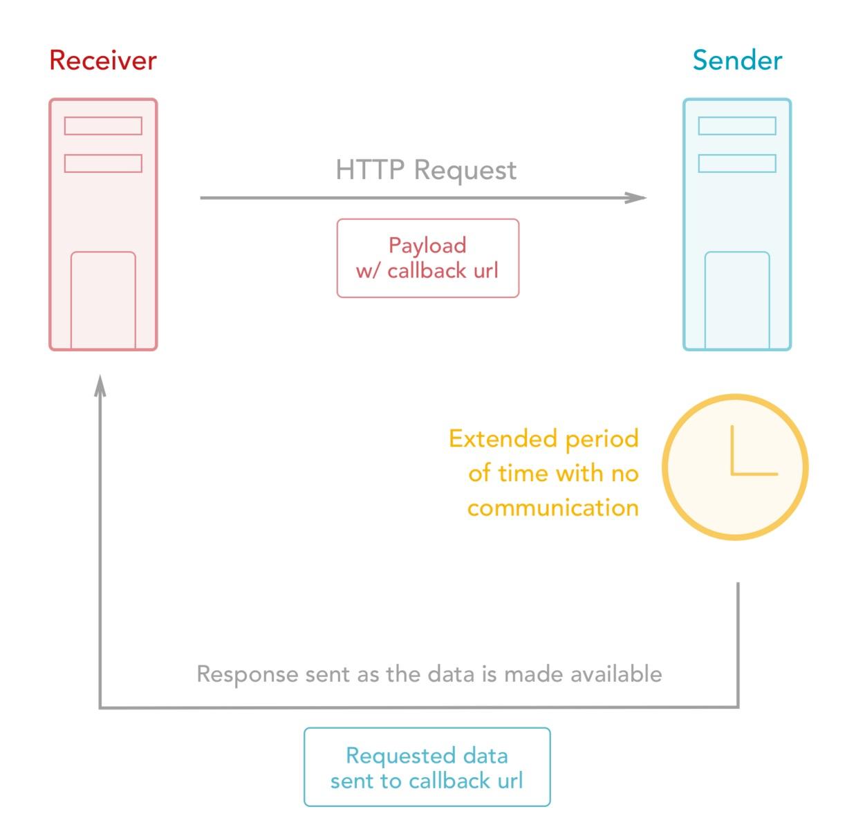 Webhooks - APIs statiques