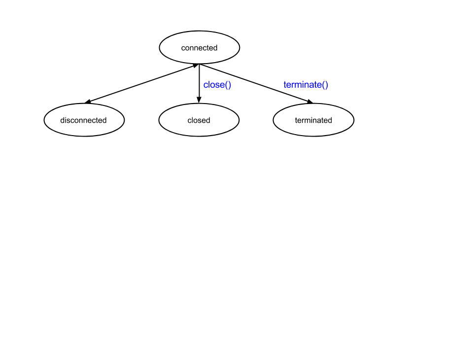 presentation session state diagram 2