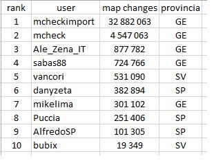 Elenco dei primi 10 mappatori liguri per mapchanges
