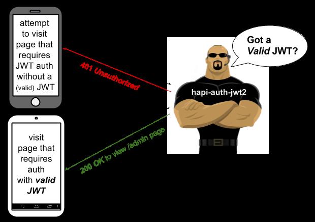 hapi-auth-jwt2-diagram-verify