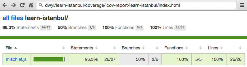 96 % Code Coverage