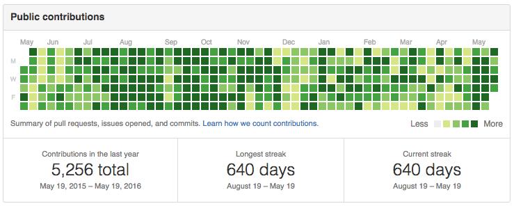 contribution-activity-chart