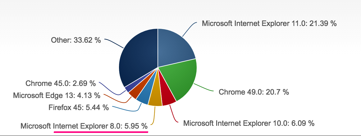 browser-facts-pie-chart