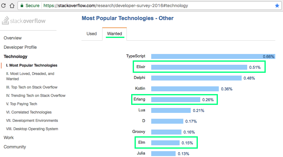 stackoverflow-other-technologies
