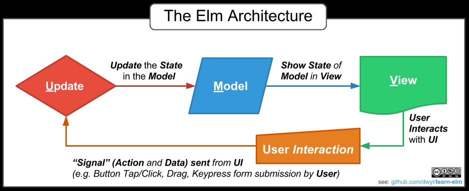elm-muv-architecture-diagram