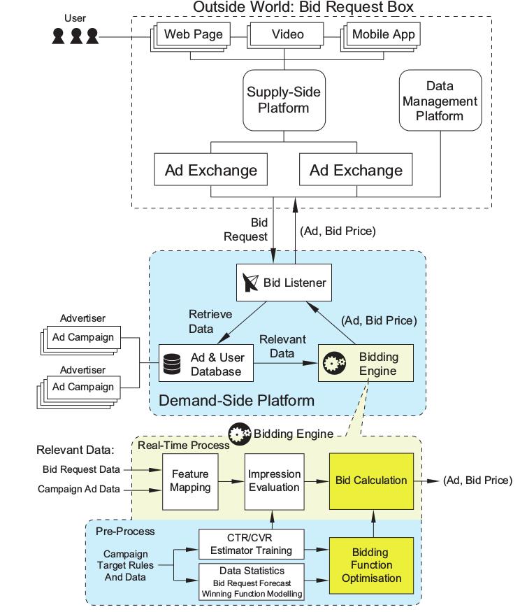 RTB流程图