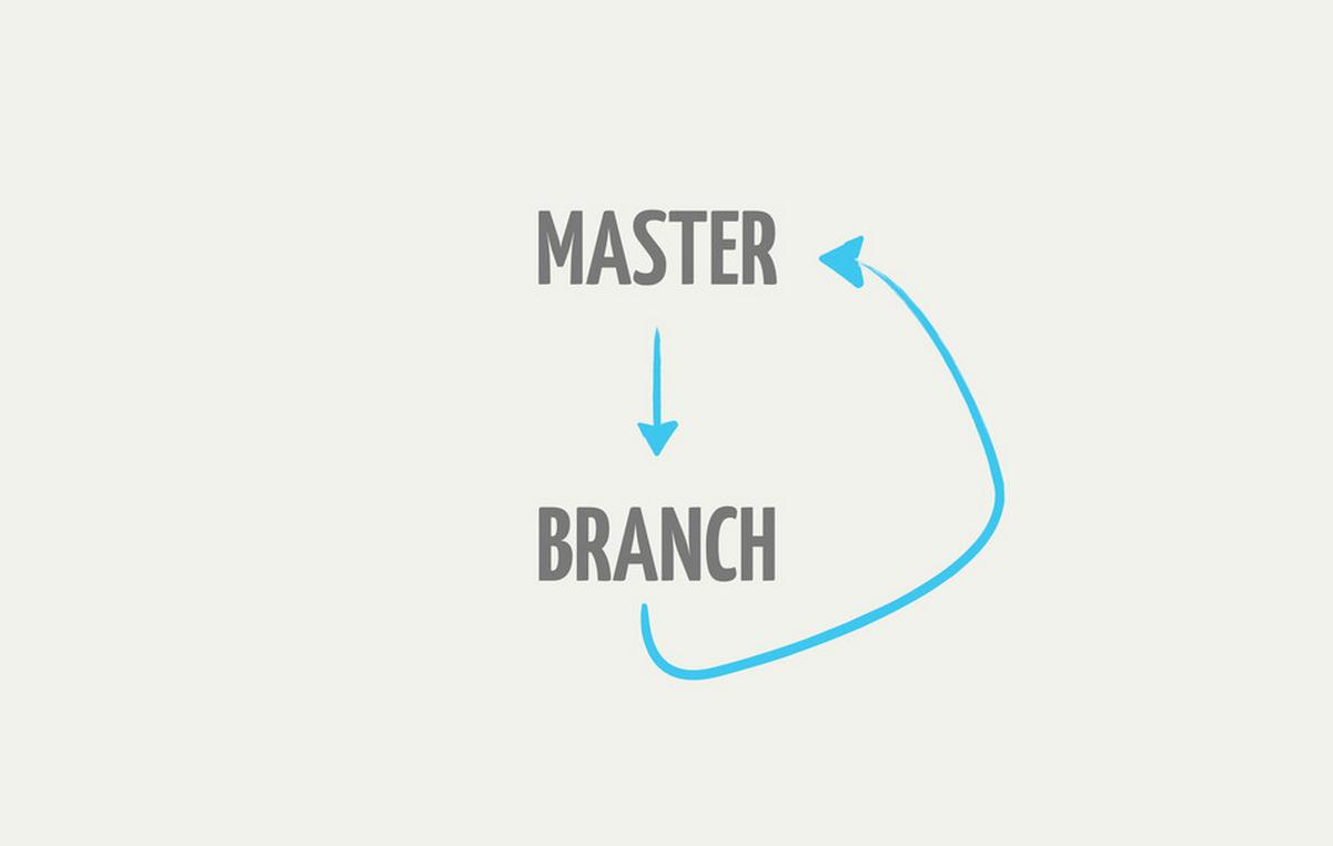 github-branching