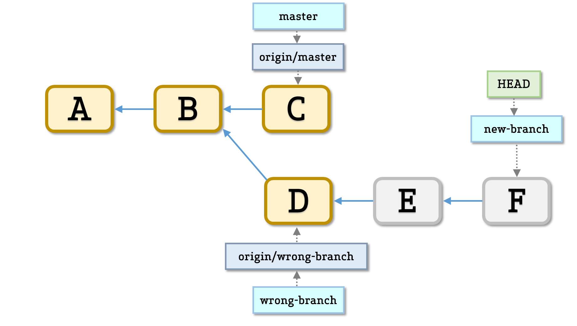 force branch