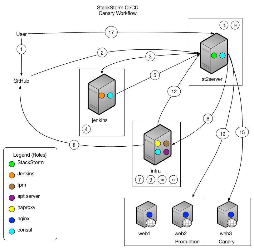 cicd-workflow