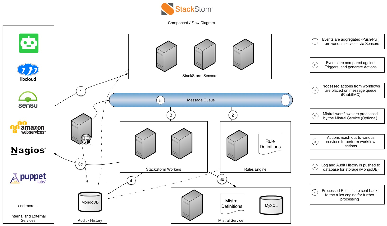 stackstorm component diagram