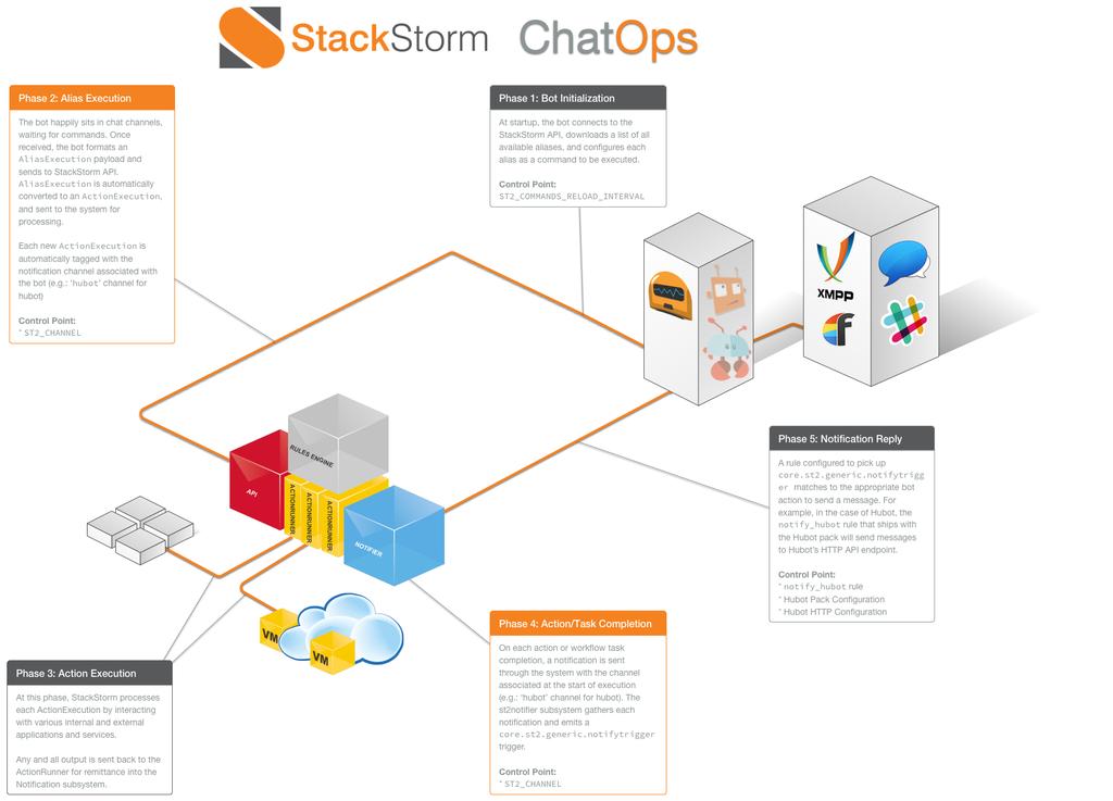 stackstorm-chatops_1024