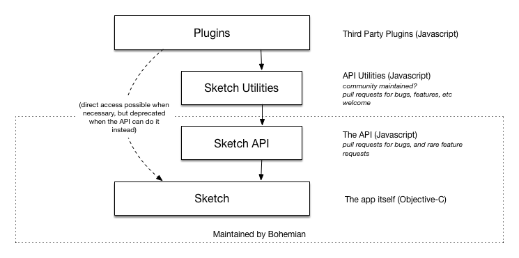 API layers