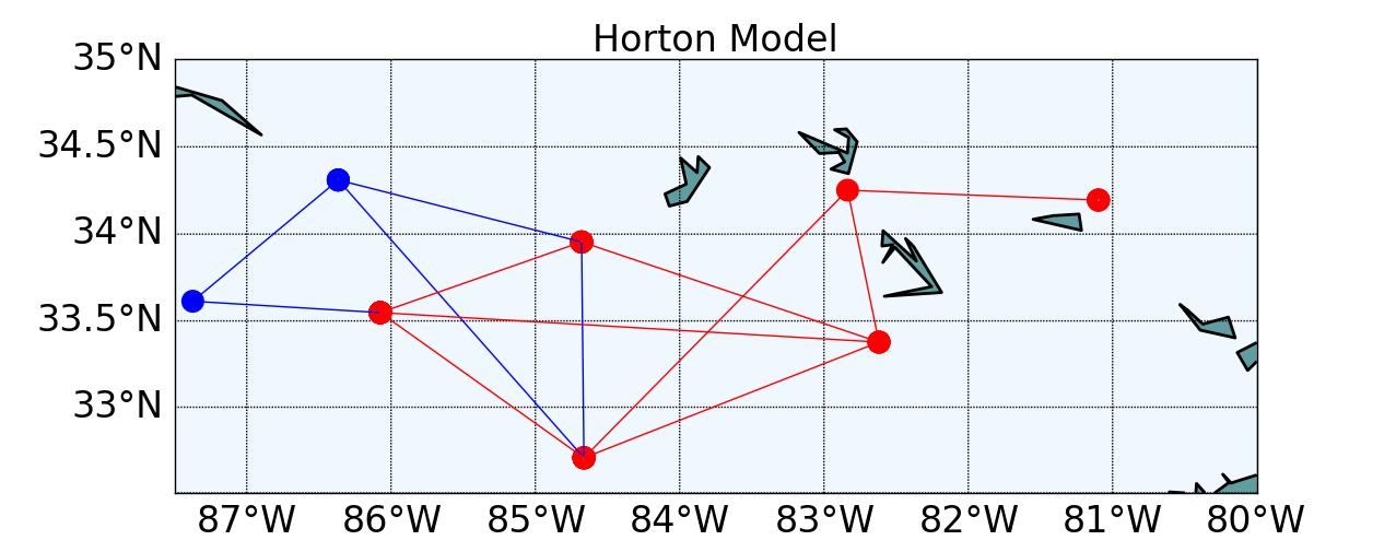 Horton_Network
