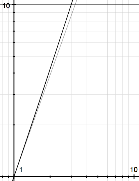 difference in tone response curves