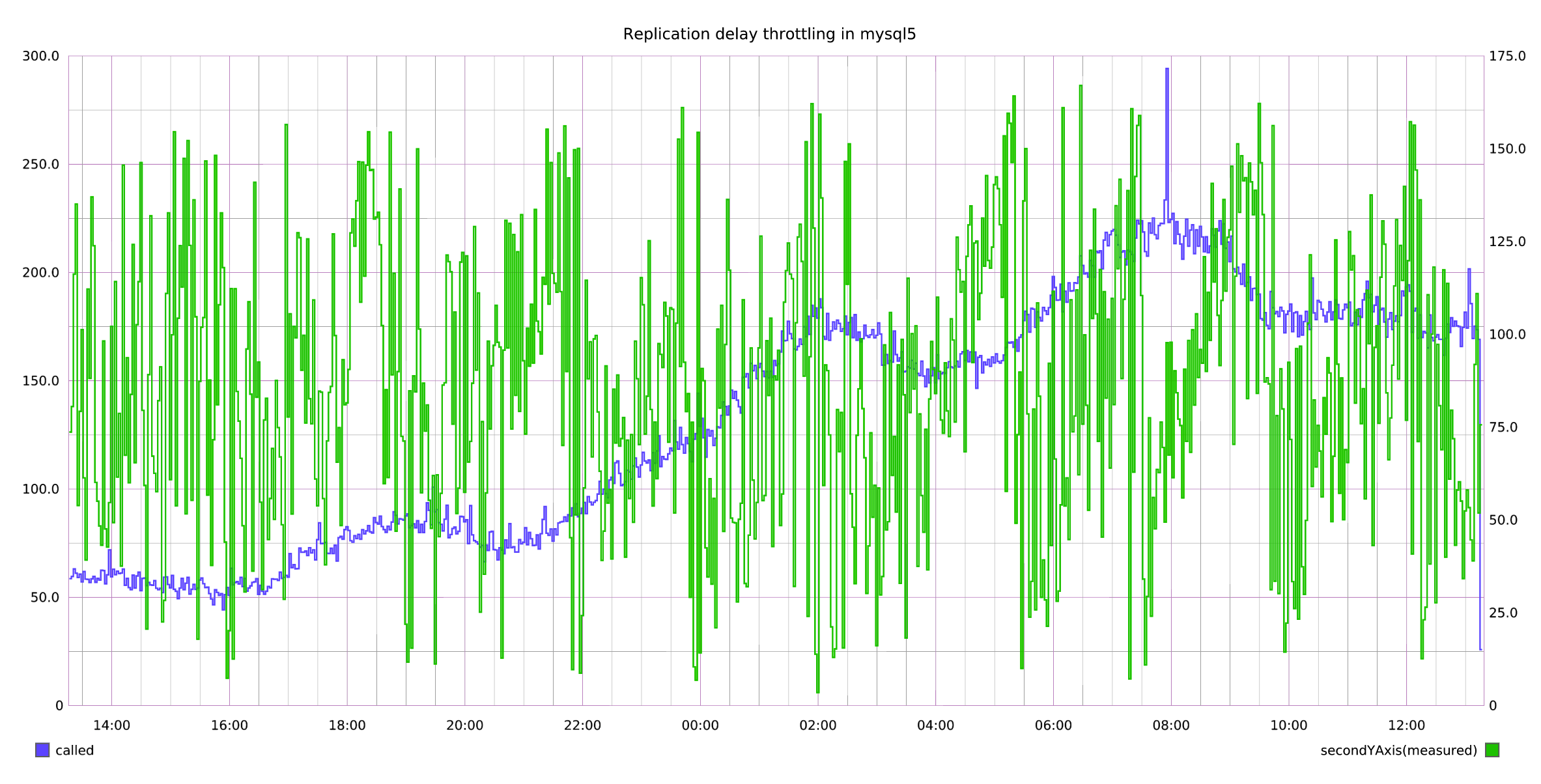 Replication delay caused by writing the feed indexes
