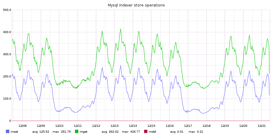 MySQL indexer store operations. Each mset operation involves a single query