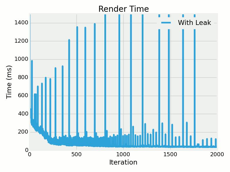 render-time-leak