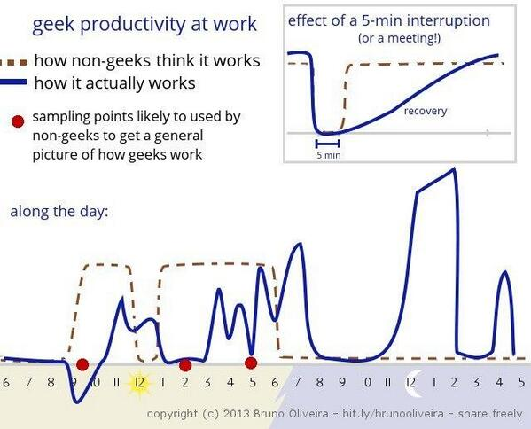 Developer's productivity
