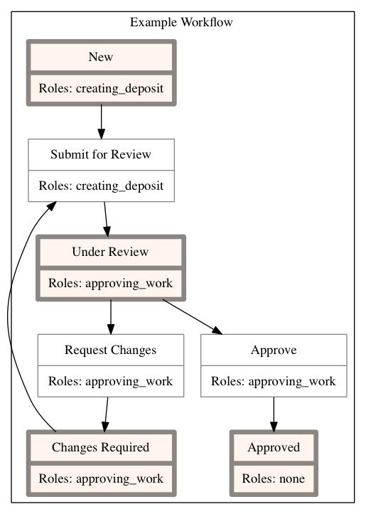 example-workflow