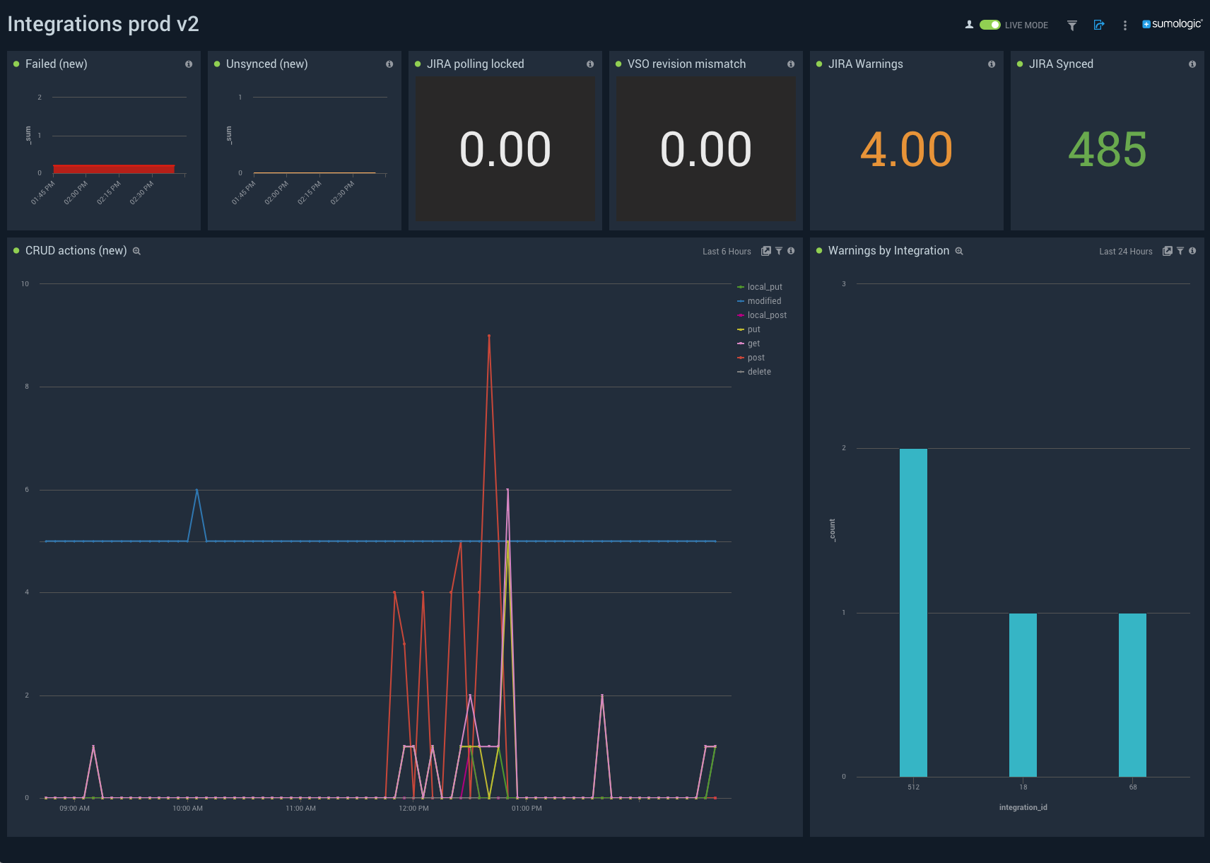 Custom dashboard for monitoring integrations