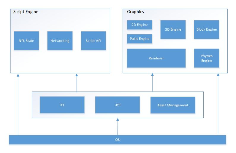 NPL Runtime Architecture