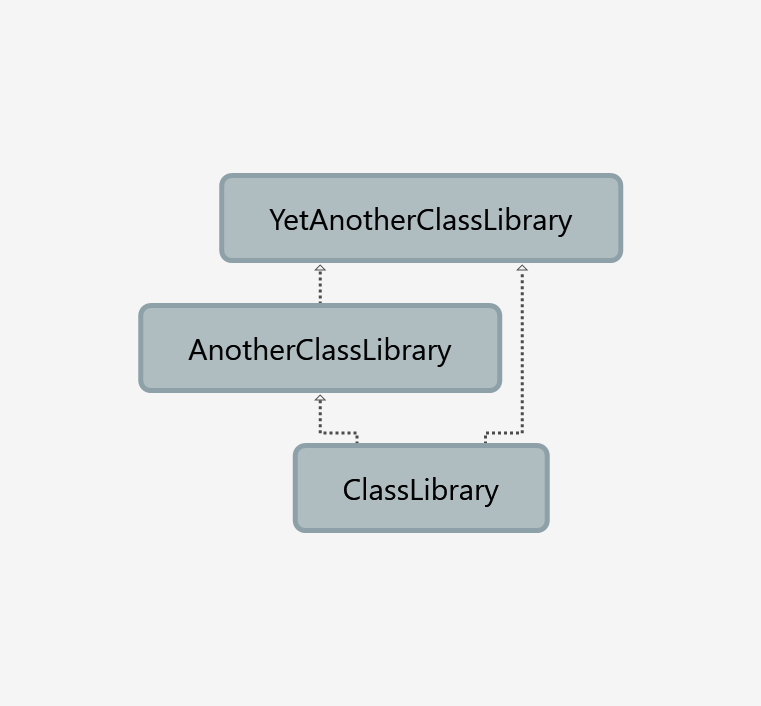 dependencies graph