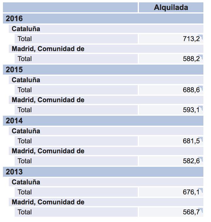 número de hogares en alquiler