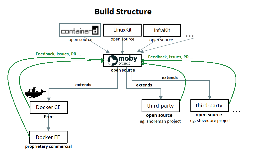 moby-structure-build