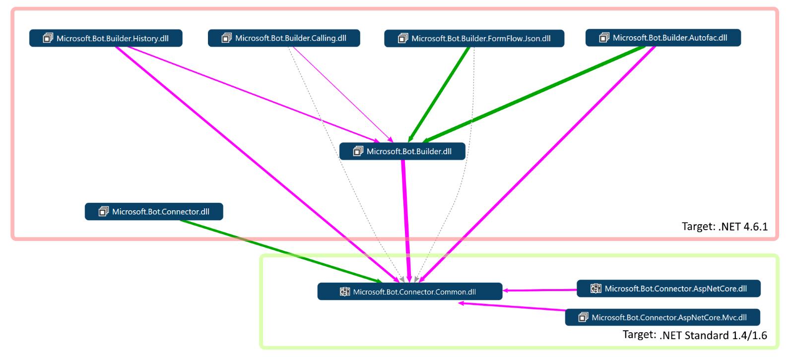 vs codemap proposed