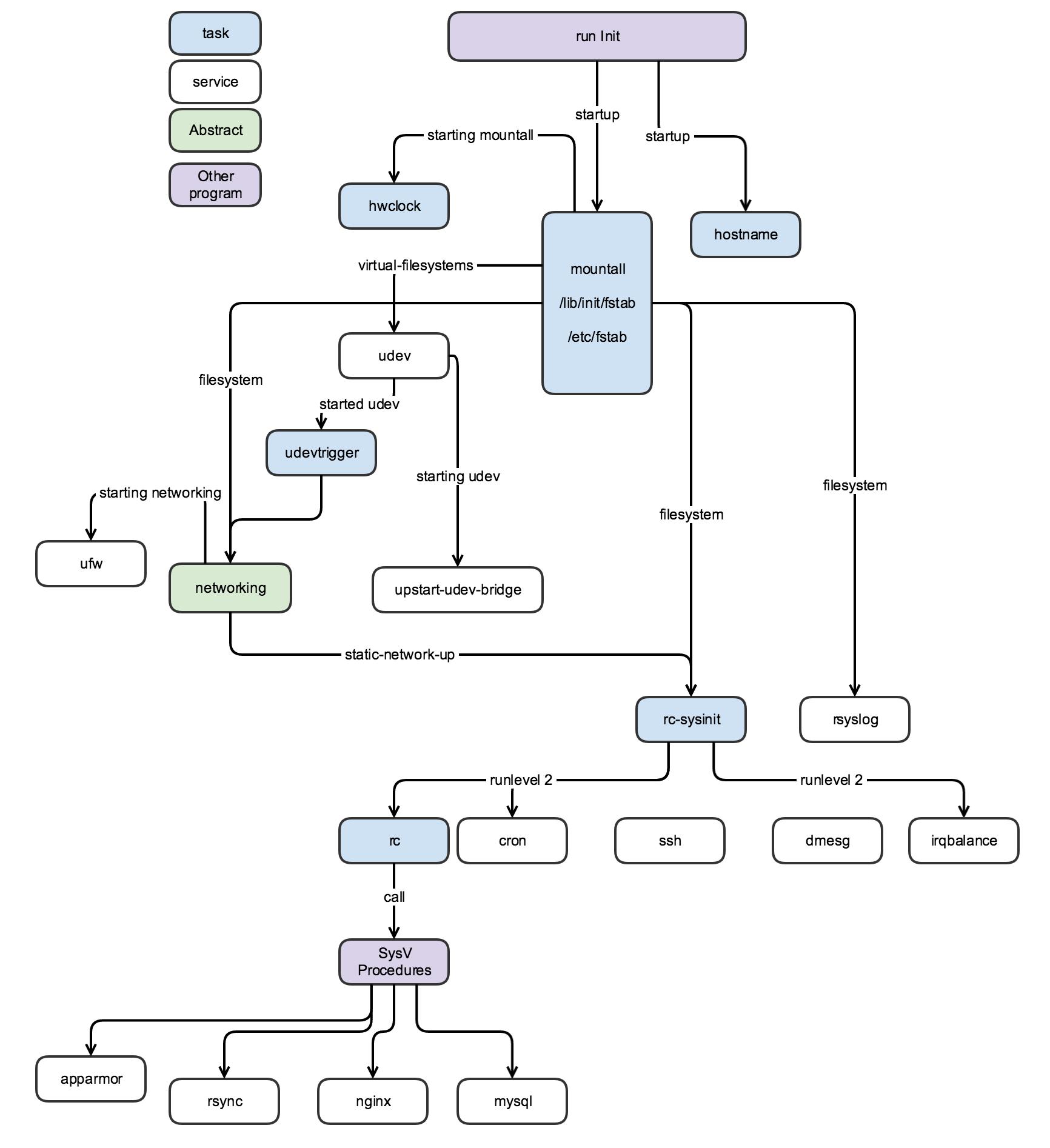 ubuntu_upstart_procedure