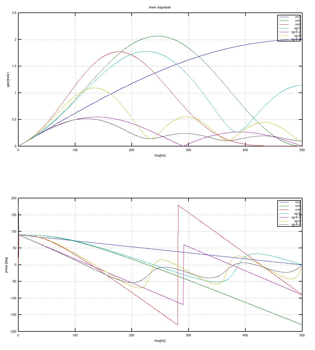 diff-magnitude-2
