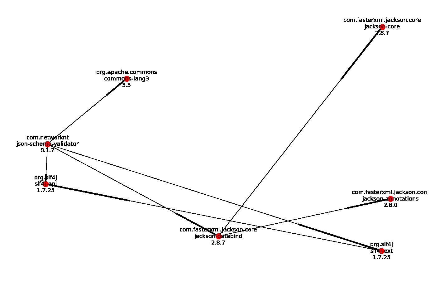 json-schema-validator-dependency-graph