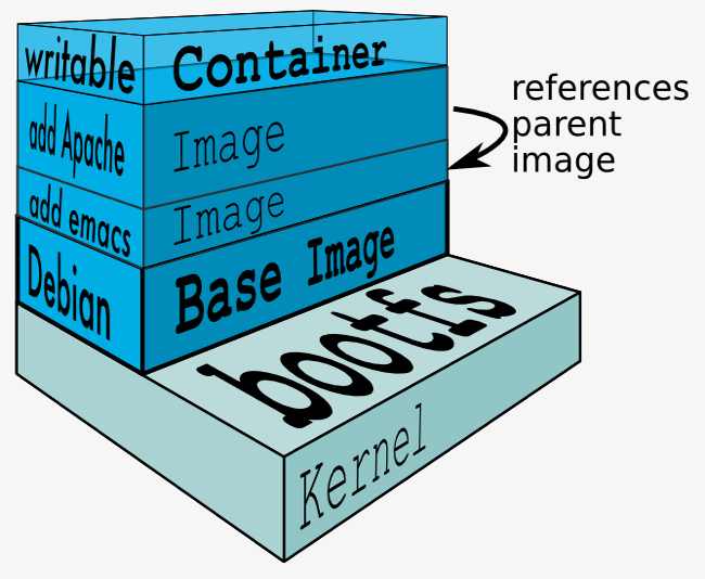 docker-filesystems-multilayer 650x534-211kb