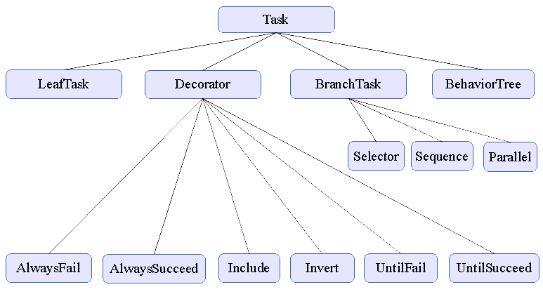 task class hierarchy