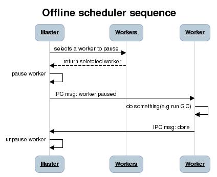 offlinescheduler