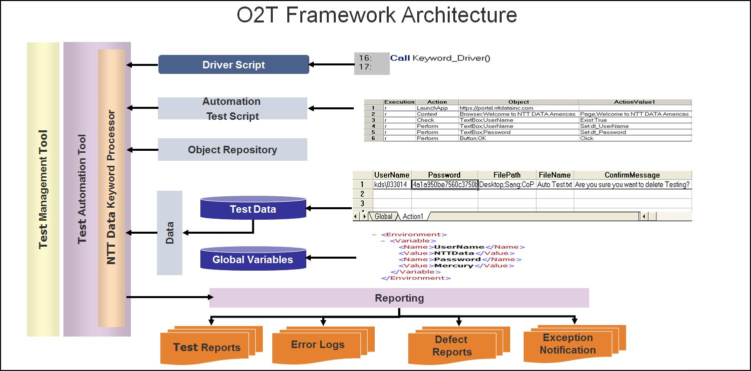 o2t_architecture